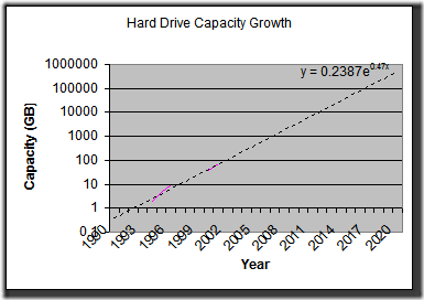 Hard Drive Capacity Graph
