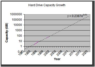 Hard Drive Capacity Graph